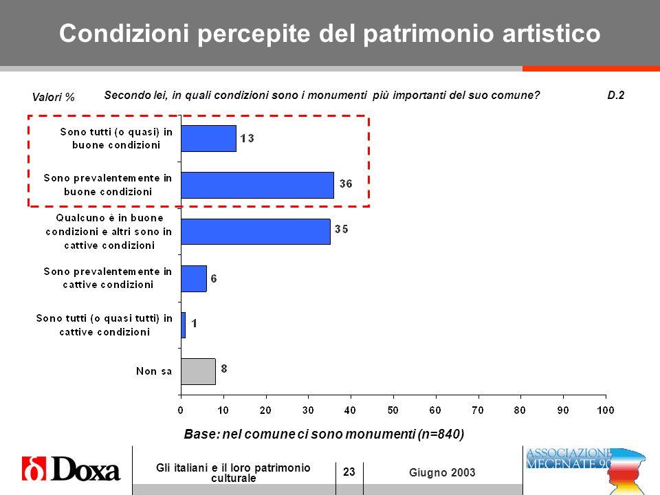23 Gli italiani e il loro patrimonio culturale Giugno 2003 Condizioni percepite del patrimonio artistico D.2 Base: nel comune ci sono monumenti (n=840) Secondo lei, in quali condizioni sono i monumenti più importanti del suo comune.