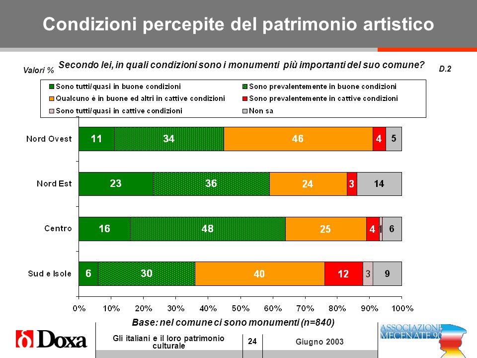 24 Gli italiani e il loro patrimonio culturale Giugno 2003 Condizioni percepite del patrimonio artistico D.2 Base: nel comune ci sono monumenti (n=840) Secondo lei, in quali condizioni sono i monumenti più importanti del suo comune.