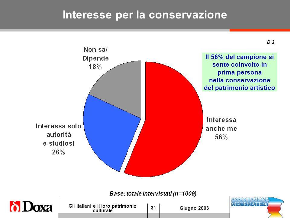 31 Gli italiani e il loro patrimonio culturale Giugno 2003 Interesse per la conservazione D.3 Base: totale intervistati (n=1009) Il 56% del campione si sente coinvolto in prima persona nella conservazione del patrimonio artistico
