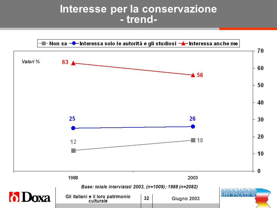 32 Gli italiani e il loro patrimonio culturale Giugno 2003 Interesse per la conservazione - trend- Valori % Base: totale intervistati 2003, (n=1009); 1988 (n=2082)