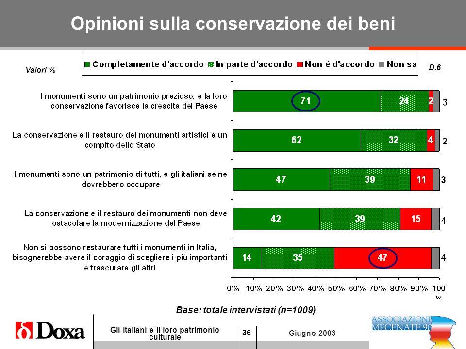 36 Gli italiani e il loro patrimonio culturale Giugno 2003 Opinioni sulla conservazione dei beni D.6 Valori % Base: totale intervistati (n=1009)