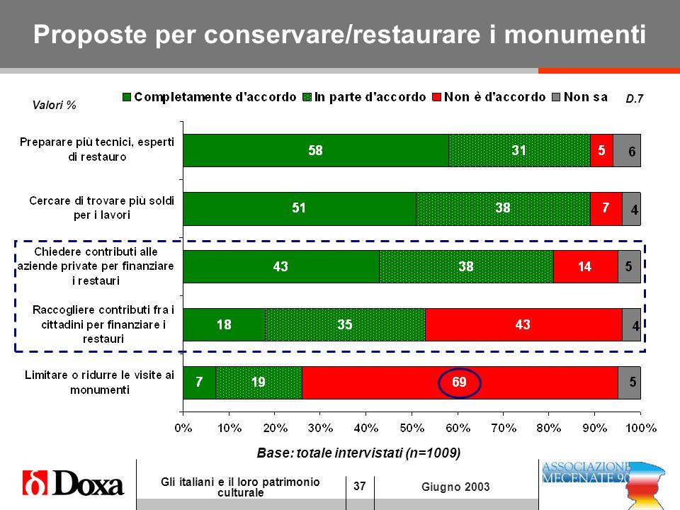 37 Gli italiani e il loro patrimonio culturale Giugno 2003 Proposte per conservare/restaurare i monumenti D.7 Valori % Base: totale intervistati (n=1009)