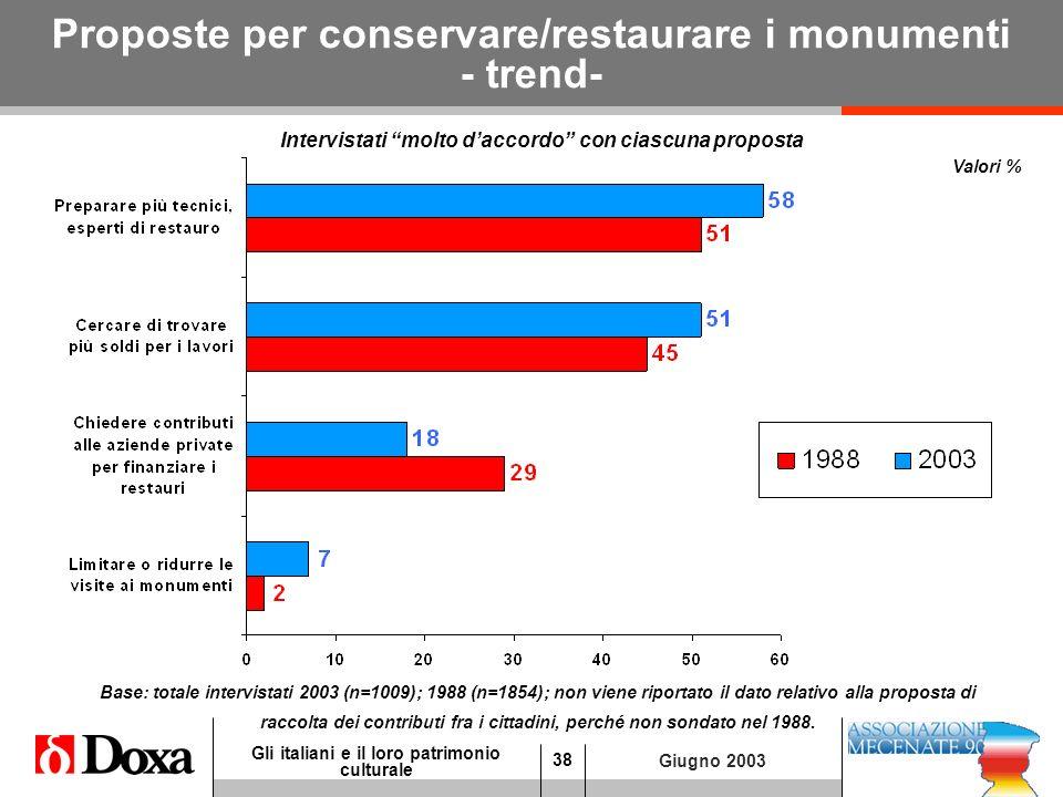 38 Gli italiani e il loro patrimonio culturale Giugno 2003 Proposte per conservare/restaurare i monumenti - trend- Valori % Base: totale intervistati 2003 (n=1009); 1988 (n=1854); non viene riportato il dato relativo alla proposta di raccolta dei contributi fra i cittadini, perché non sondato nel 1988.