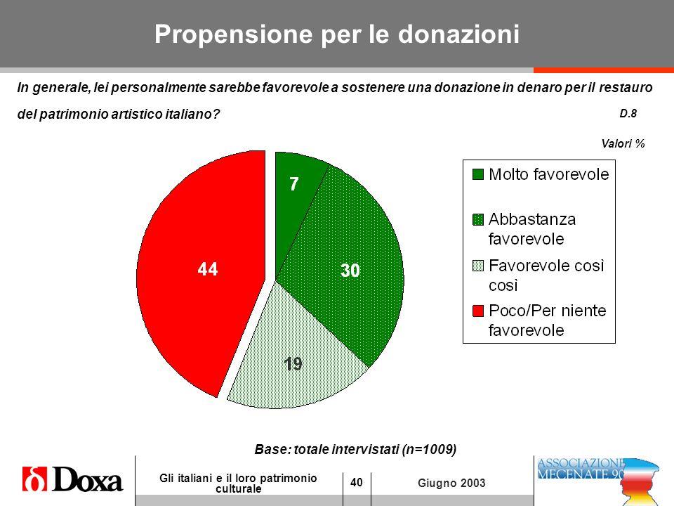 40 Gli italiani e il loro patrimonio culturale Giugno 2003 Propensione per le donazioni In generale, lei personalmente sarebbe favorevole a sostenere una donazione in denaro per il restauro del patrimonio artistico italiano.