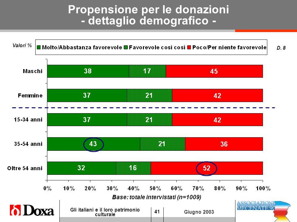 41 Gli italiani e il loro patrimonio culturale Giugno 2003 Propensione per le donazioni - dettaglio demografico - Base: totale intervistati (n=1009) D.