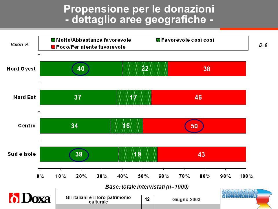 42 Gli italiani e il loro patrimonio culturale Giugno 2003 Propensione per le donazioni - dettaglio aree geografiche - D.