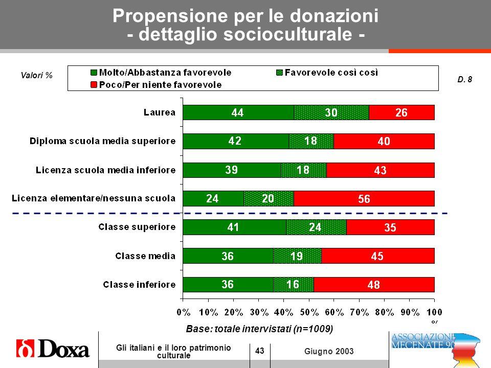 43 Gli italiani e il loro patrimonio culturale Giugno 2003 Propensione per le donazioni - dettaglio socioculturale - Valori % D.