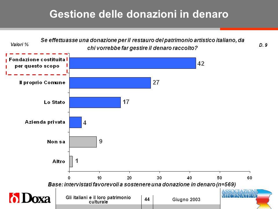 44 Gli italiani e il loro patrimonio culturale Giugno 2003 Gestione delle donazioni in denaro Valori % D.