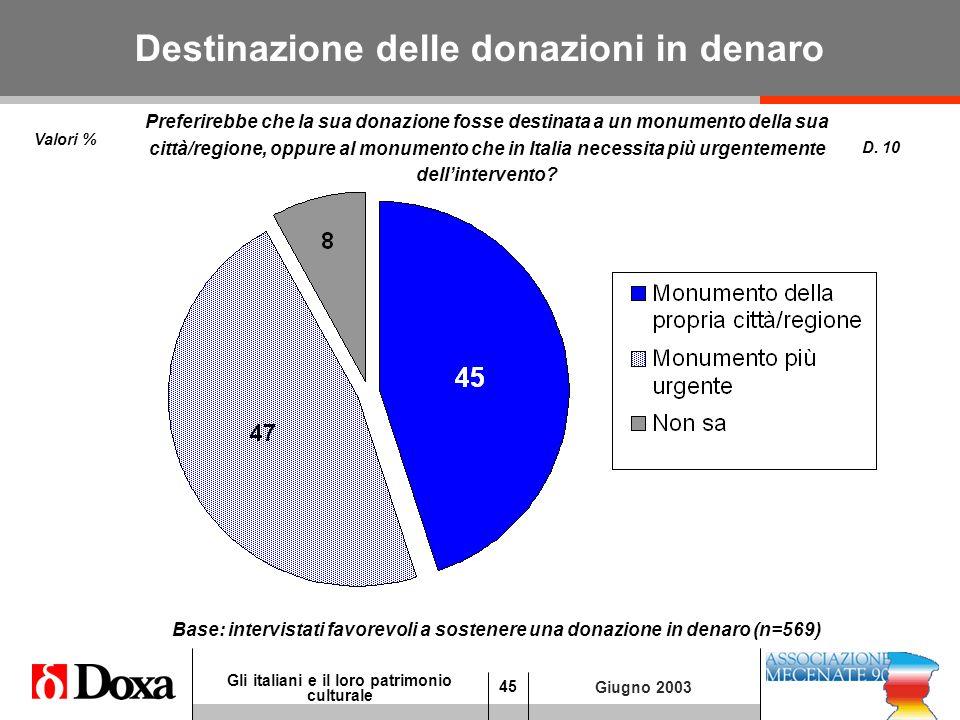 45 Gli italiani e il loro patrimonio culturale Giugno 2003 Destinazione delle donazioni in denaro D.