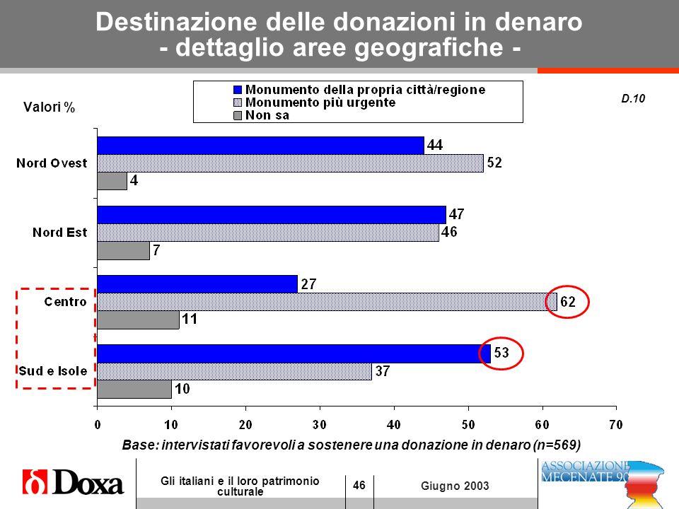 46 Gli italiani e il loro patrimonio culturale Giugno 2003 Destinazione delle donazioni in denaro - dettaglio aree geografiche - Valori % D.10 Base: intervistati favorevoli a sostenere una donazione in denaro (n=569)