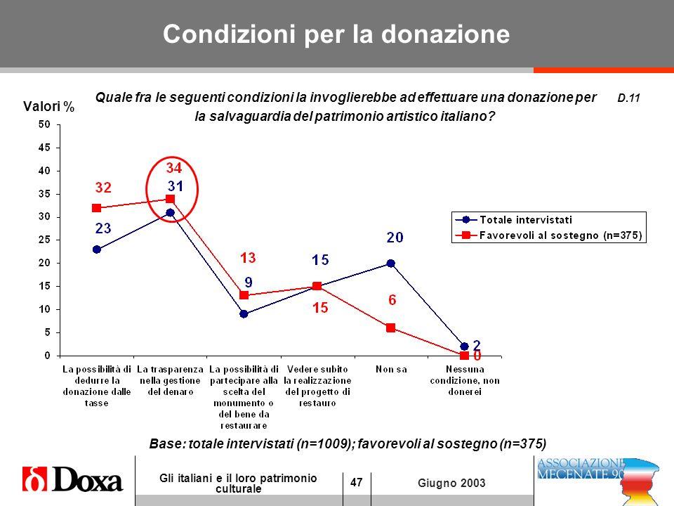 47 Gli italiani e il loro patrimonio culturale Giugno 2003 Condizioni per la donazione Valori % D.11 Base: totale intervistati (n=1009); favorevoli al sostegno (n=375) Quale fra le seguenti condizioni la invoglierebbe ad effettuare una donazione per la salvaguardia del patrimonio artistico italiano