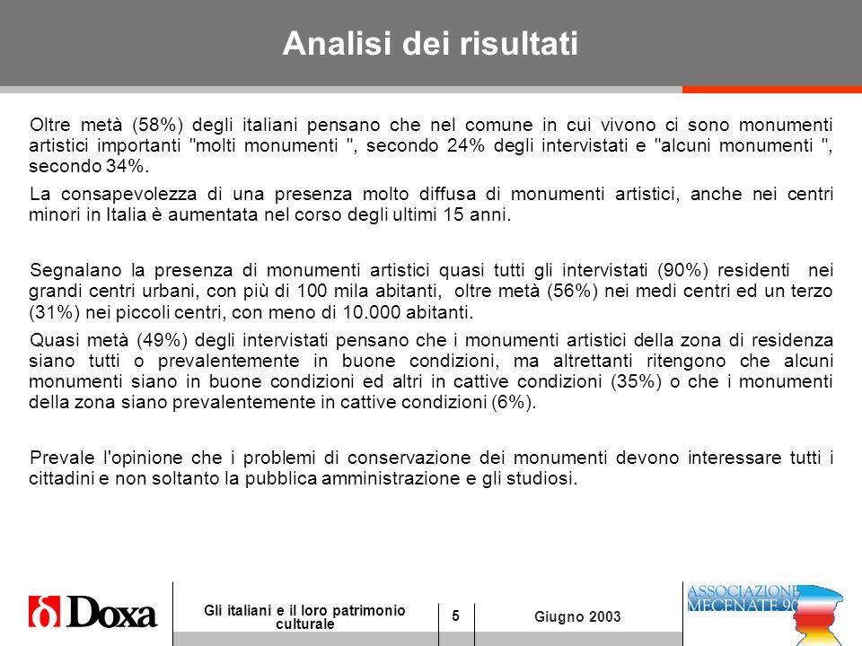 5 Gli italiani e il loro patrimonio culturale Giugno 2003 Analisi dei risultati Oltre metà (58%) degli italiani pensano che nel comune in cui vivono ci sono monumenti artistici importanti molti monumenti , secondo 24% degli intervistati e alcuni monumenti , secondo 34%.
