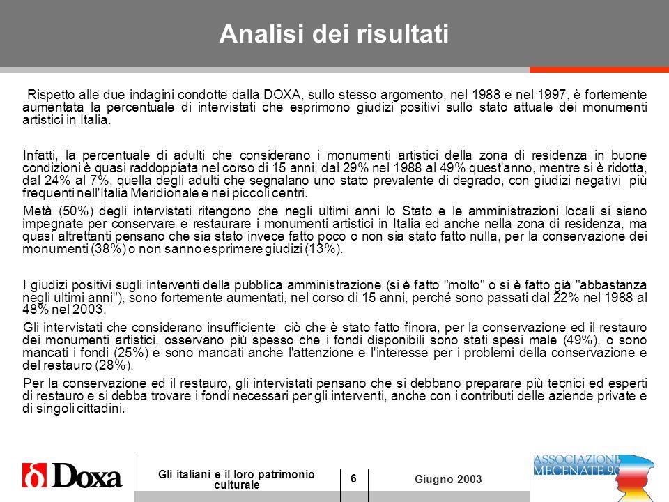 6 Gli italiani e il loro patrimonio culturale Giugno 2003 Analisi dei risultati Rispetto alle due indagini condotte dalla DOXA, sullo stesso argomento, nel 1988 e nel 1997, è fortemente aumentata la percentuale di intervistati che esprimono giudizi positivi sullo stato attuale dei monumenti artistici in Italia.