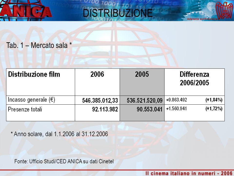 DISTRIBUZIONE Tab. 1 – Mercato sala * Fonte: Ufficio Studi/CED ANICA su dati Cinetel * Anno solare, dal 1.1.2006 al 31.12.2006
