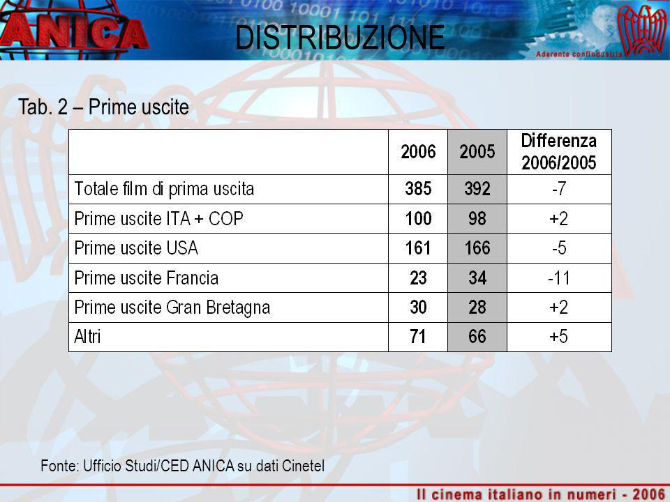 DISTRIBUZIONE Tab. 2 – Prime uscite Fonte: Ufficio Studi/CED ANICA su dati Cinetel