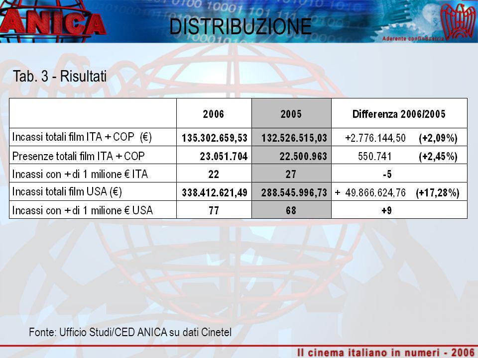 DISTRIBUZIONE Tab. 3 - Risultati Fonte: Ufficio Studi/CED ANICA su dati Cinetel