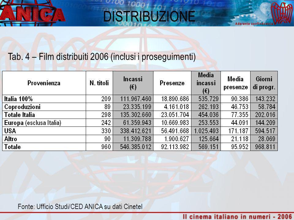 DISTRIBUZIONE Tab. 4 – Film distribuiti 2006 (inclusi i proseguimenti) Fonte: Ufficio Studi/CED ANICA su dati Cinetel