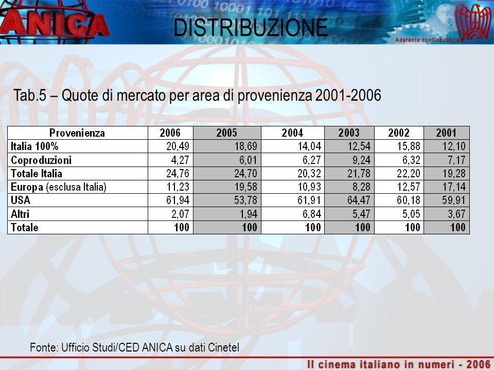 DISTRIBUZIONE Tab.5 – Quote di mercato per area di provenienza 2001-2006 Fonte: Ufficio Studi/CED ANICA su dati Cinetel
