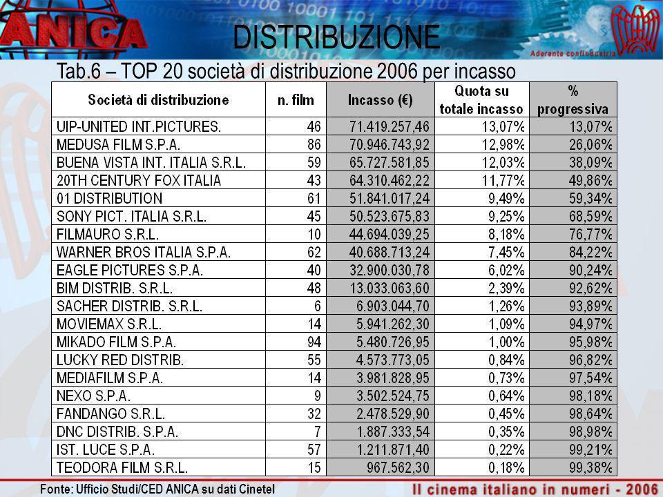 DISTRIBUZIONE Tab.6 – TOP 20 società di distribuzione 2006 per incasso Fonte: Ufficio Studi/CED ANICA su dati Cinetel