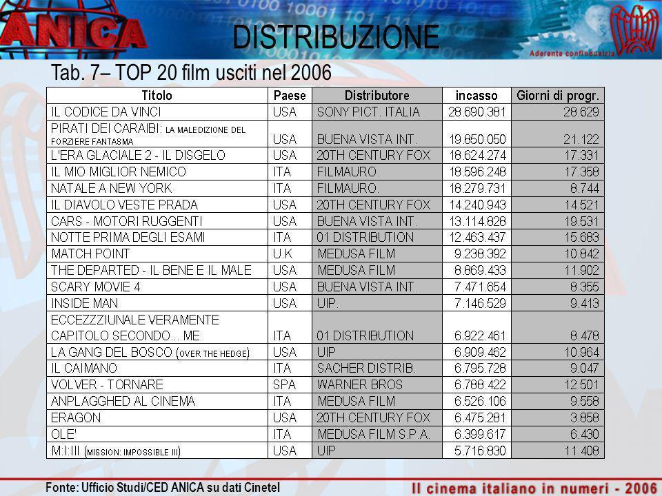 DISTRIBUZIONE Tab. 7– TOP 20 film usciti nel 2006 Fonte: Ufficio Studi/CED ANICA su dati Cinetel
