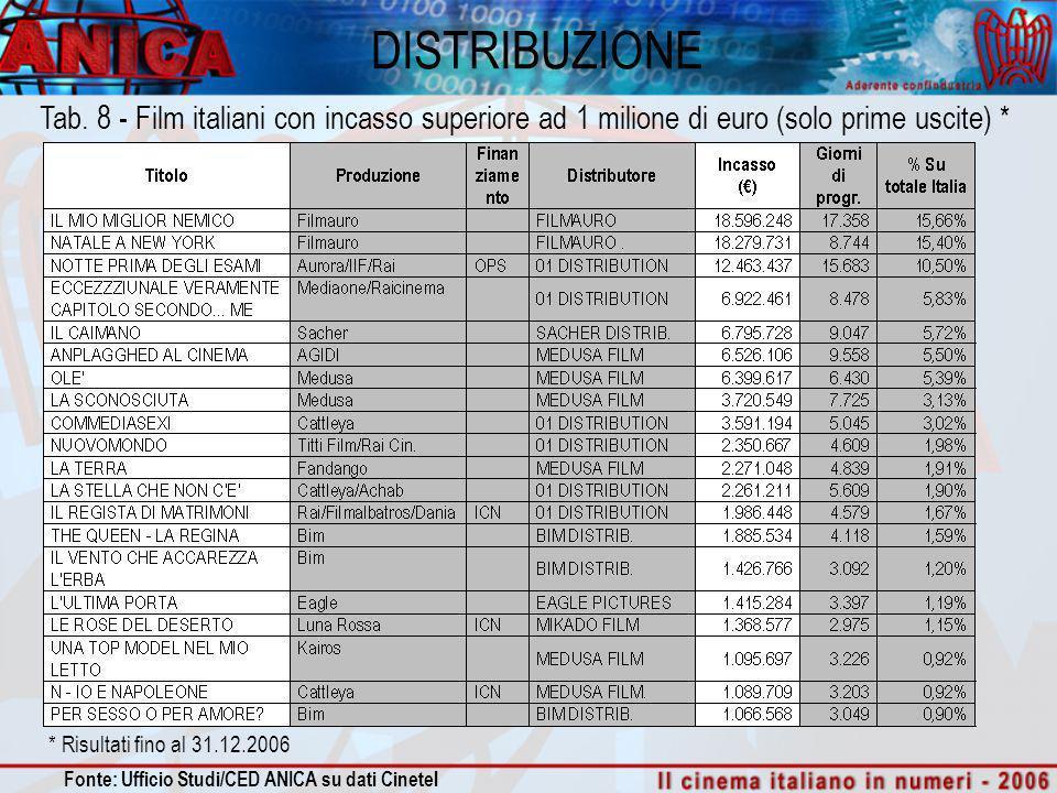 DISTRIBUZIONE Tab. 8 - Film italiani con incasso superiore ad 1 milione di euro (solo prime uscite) * Fonte: Ufficio Studi/CED ANICA su dati Cinetel *
