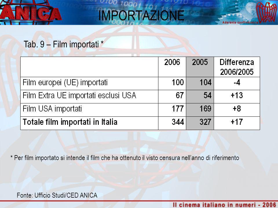 IMPORTAZIONE Tab. 9 – Film importati * Fonte: Ufficio Studi/CED ANICA * Per film importato si intende il film che ha ottenuto il visto censura nellann