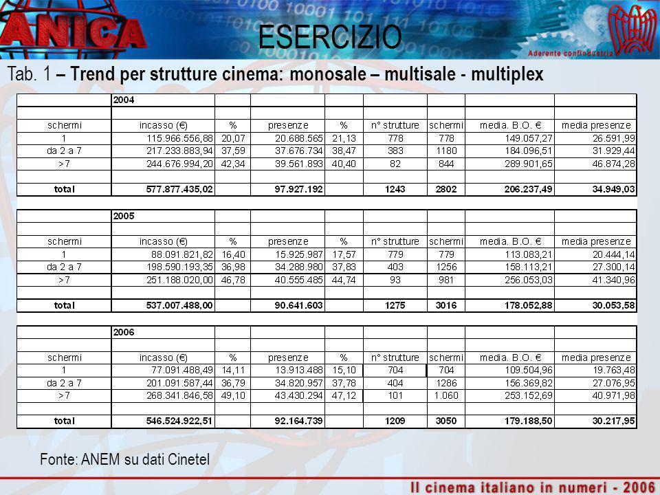 ESERCIZIO Fonte: ANEM su dati Cinetel Tab. 1 – Trend per strutture cinema: monosale – multisale - multiplex