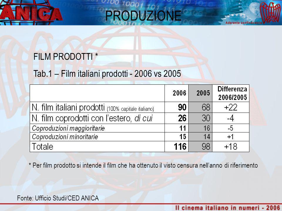 PRODUZIONE FILM PRODOTTI * Tab.1 – Film italiani prodotti - 2006 vs 2005 Fonte: Ufficio Studi/CED ANICA * Per film prodotto si intende il film che ha ottenuto il visto censura nellanno di riferimento