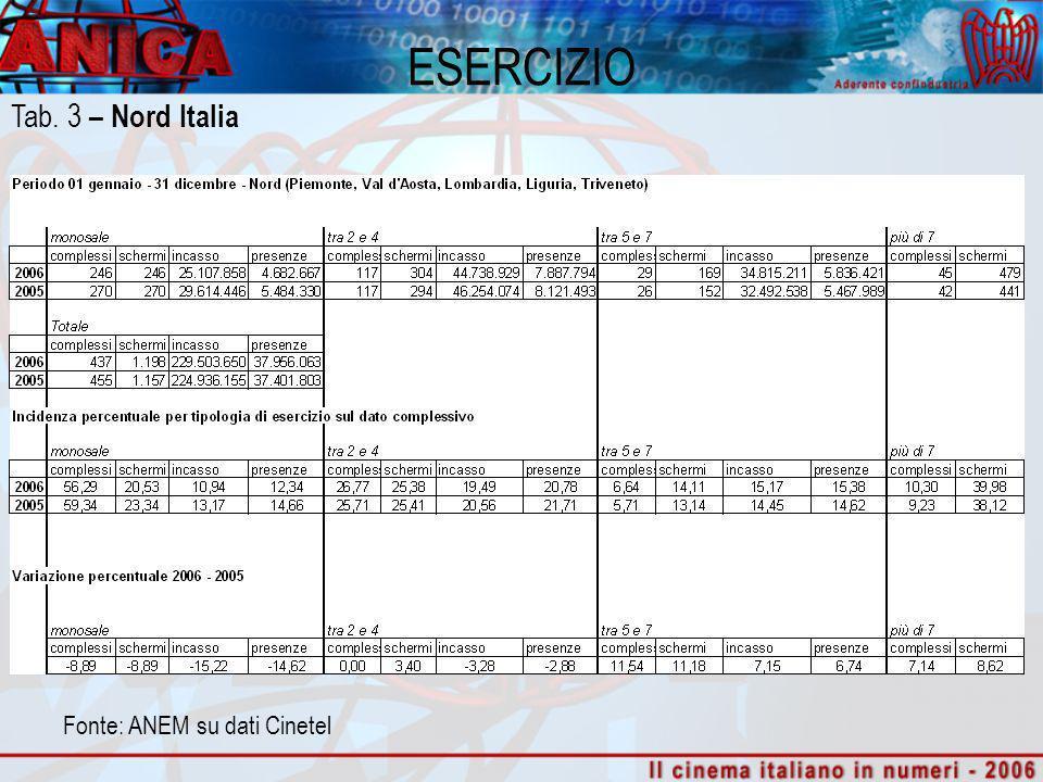 ESERCIZIO Fonte: ANEM su dati Cinetel Tab. 3 – Nord Italia
