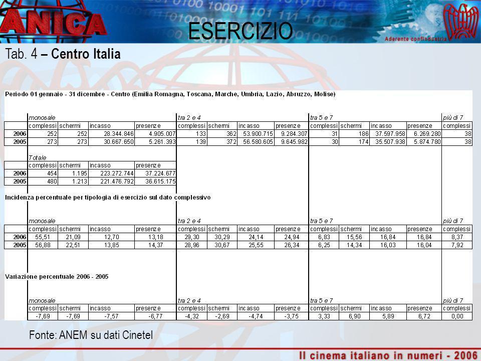 Fonte: ANEM su dati Cinetel ESERCIZIO Tab. 4 – Centro Italia