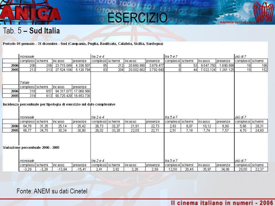 ESERCIZIO Fonte: ANEM su dati Cinetel Tab. 5 – Sud Italia