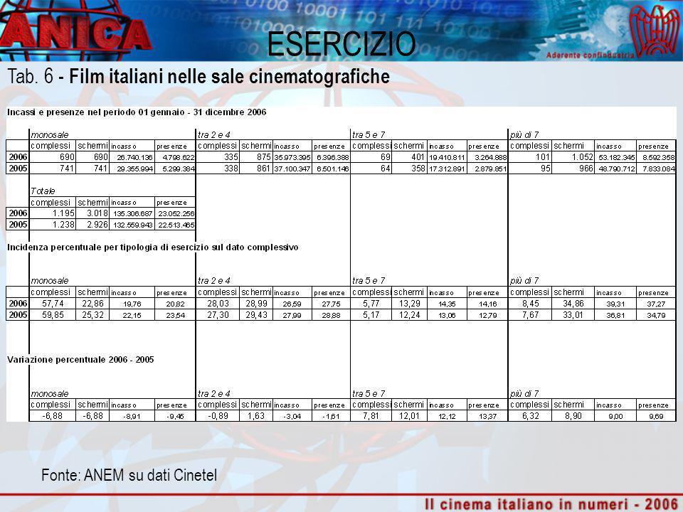 Fonte: ANEM su dati Cinetel ESERCIZIO Tab. 6 - Film italiani nelle sale cinematografiche