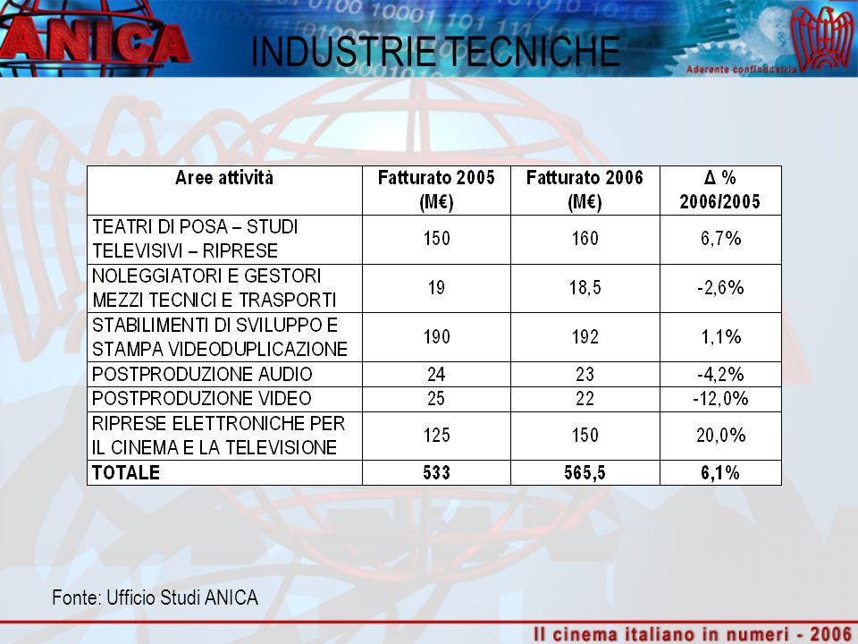 INDUSTRIE TECNICHE Fonte: Ufficio Studi ANICA