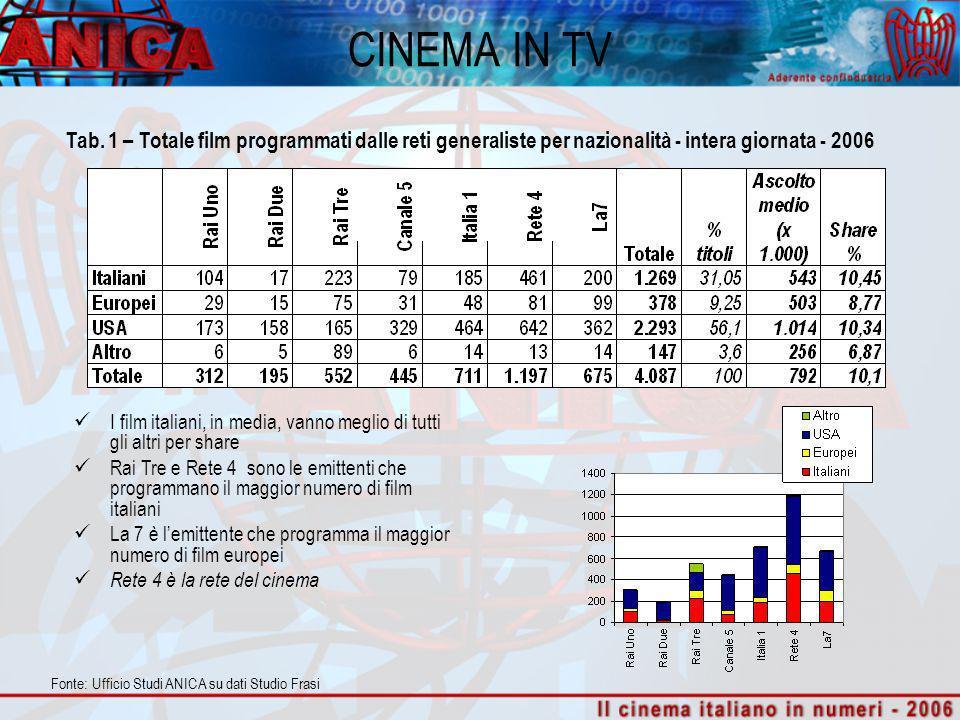 I film italiani, in media, vanno meglio di tutti gli altri per share Rai Tre e Rete 4 sono le emittenti che programmano il maggior numero di film ital