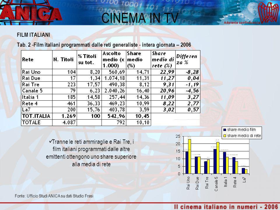 FILM ITALIANI Tab. 2 -Film italiani programmati dalle reti generaliste - intera giornata – 2006 Tranne le reti ammiraglie e Rai Tre, i film italiani p