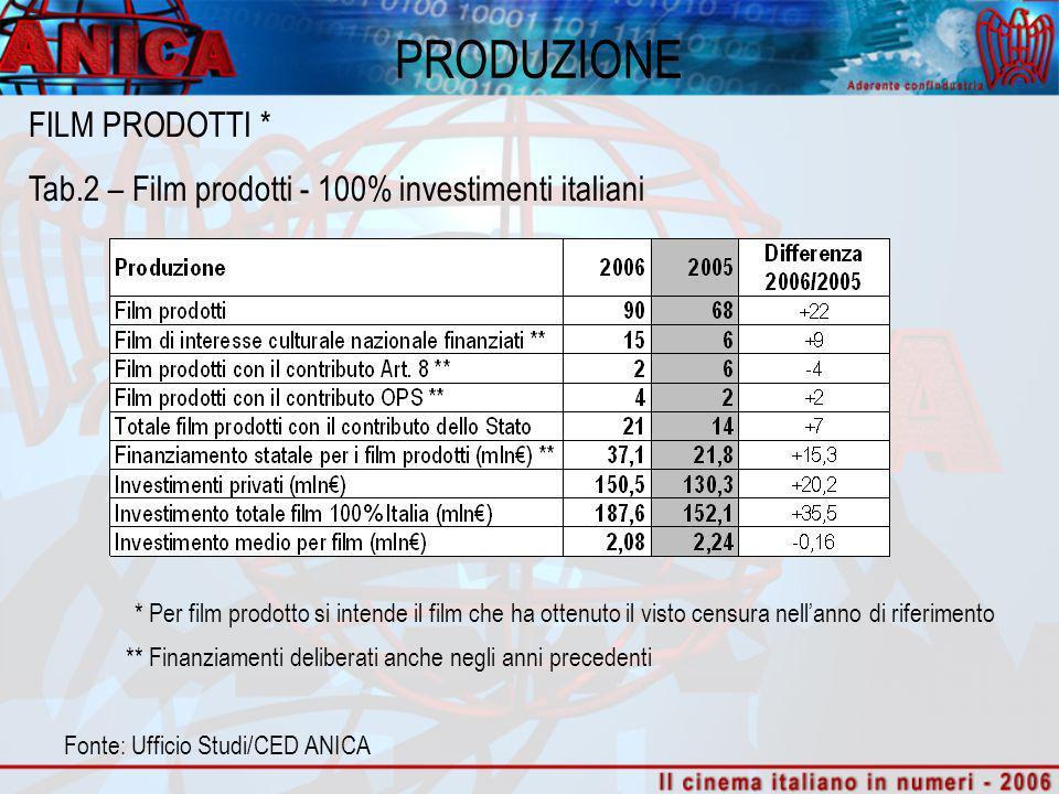 PRODUZIONE Fonte: Ufficio Studi/CED ANICA FILM PRODOTTI * Tab.2 – Film prodotti - 100% investimenti italiani ** Finanziamenti deliberati anche negli a