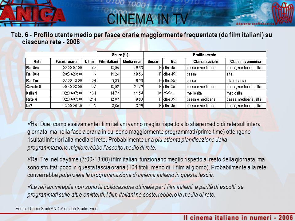 CINEMA IN TV Rai Due: complessivamente i film italiani vanno meglio rispetto allo share medio di rete sullintera giornata, ma nella fascia oraria in cui sono maggiormente programmati (prime time) ottengono risultati inferiori alla media di rete.