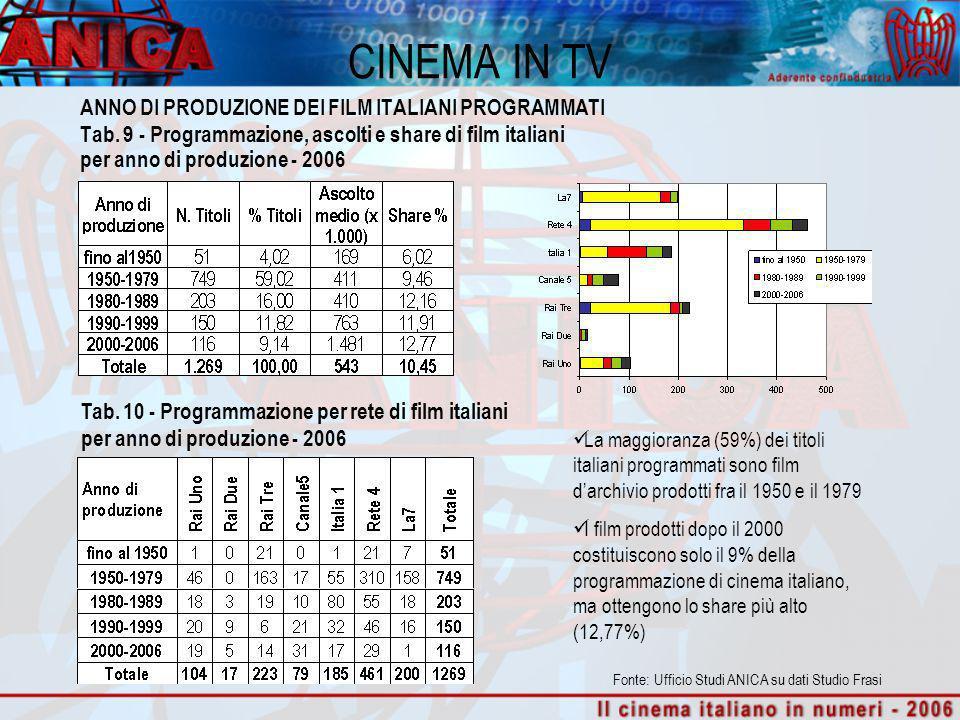 CINEMA IN TV ANNO DI PRODUZIONE DEI FILM ITALIANI PROGRAMMATI Tab. 9 - Programmazione, ascolti e share di film italiani per anno di produzione - 2006