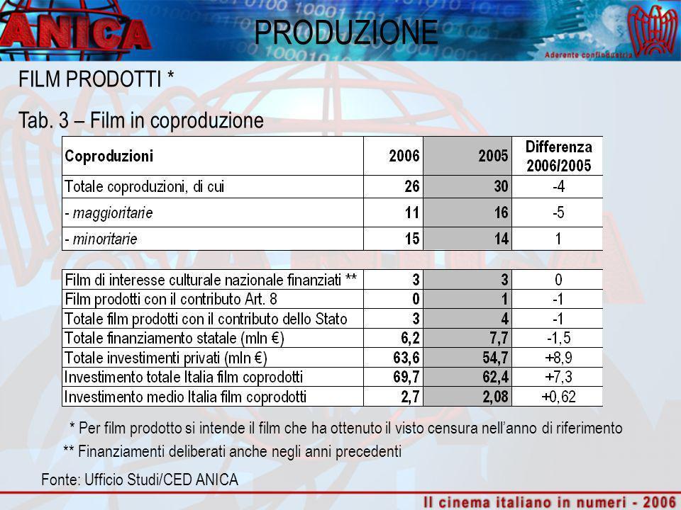 PRODUZIONE Fonte: Ufficio Studi/CED ANICA FILM PRODOTTI * Tab. 3 – Film in coproduzione ** Finanziamenti deliberati anche negli anni precedenti * Per