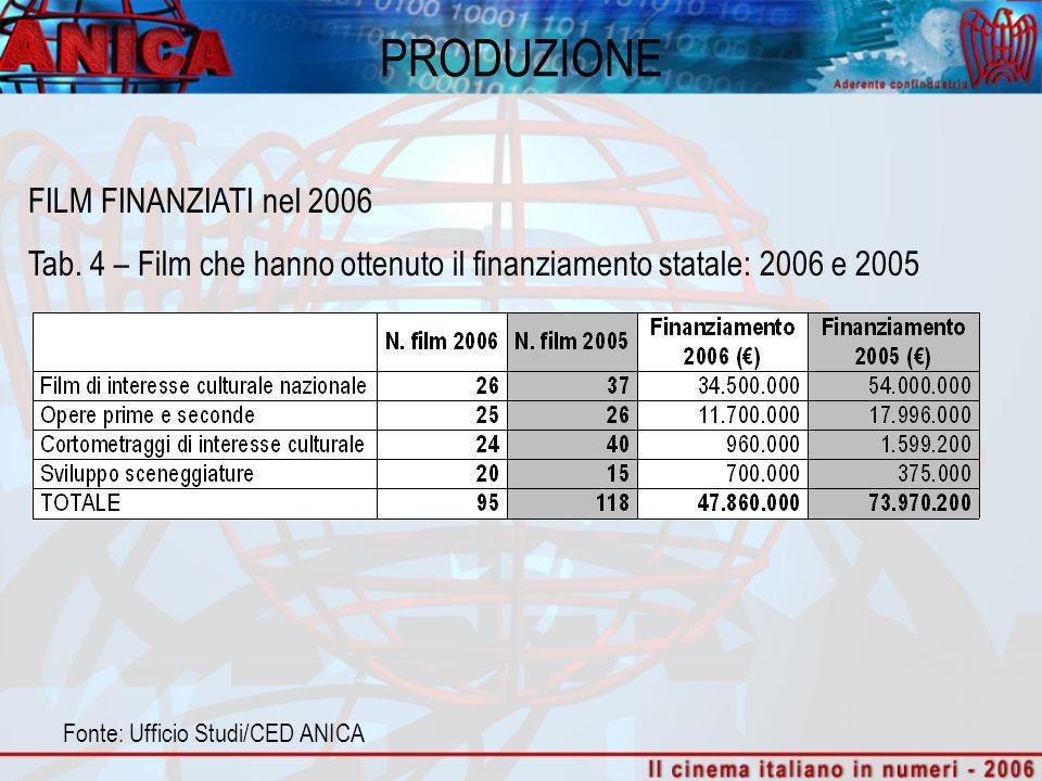 PRODUZIONE FILM FINANZIATI nel 2006 Tab. 4 – Film che hanno ottenuto il finanziamento statale: 2006 e 2005 Fonte: Ufficio Studi/CED ANICA