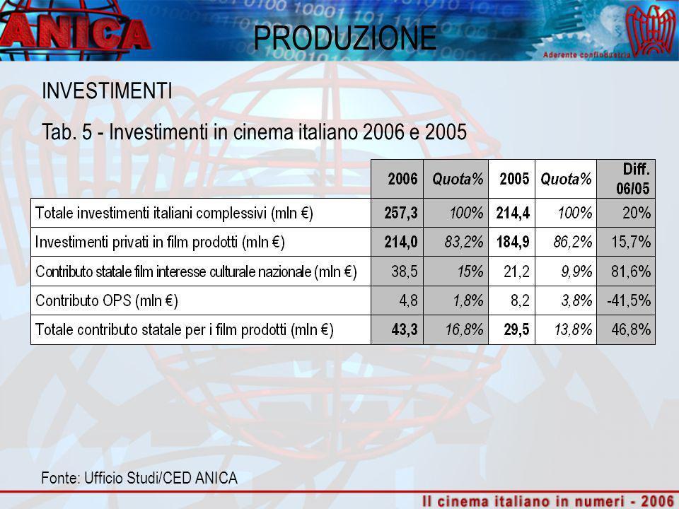PRODUZIONE Fonte: Ufficio Studi/CED ANICA INVESTIMENTI Tab. 5 - Investimenti in cinema italiano 2006 e 2005