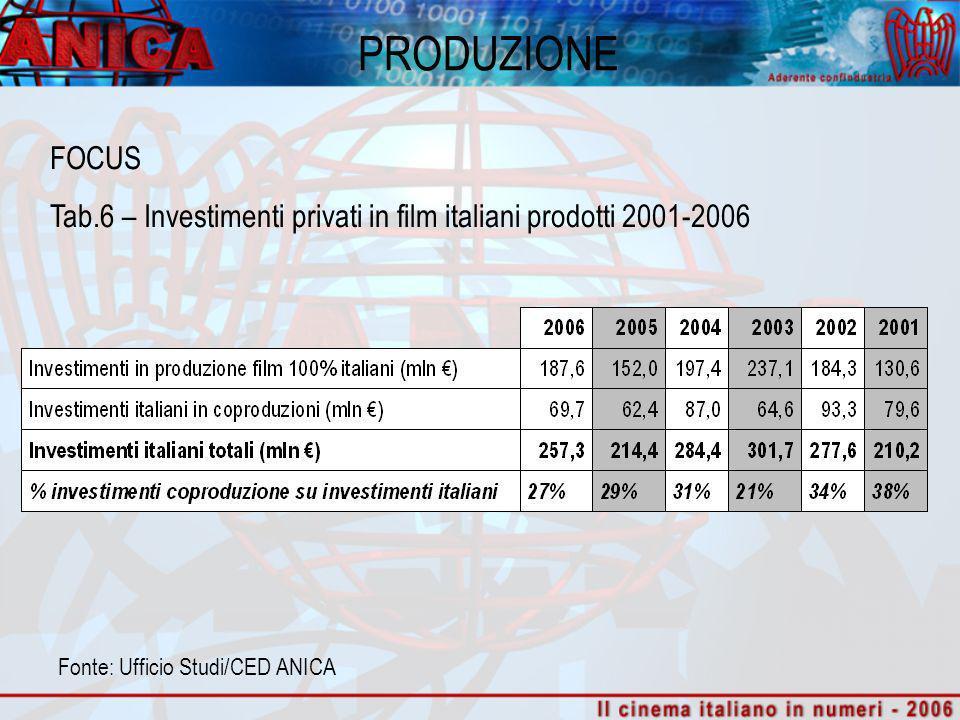 PRODUZIONE FOCUS Tab. 7 – Investimenti in coproduzioni 2001-2006 Fonte: Ufficio Studi/CED ANICA