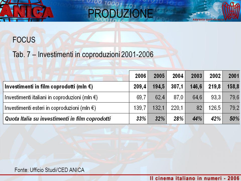 PRODUZIONE FOCUS Tab.8 – Costo medio film italiani prodotti 2001-2006 Fonte: Ufficio Studi/CED ANICA