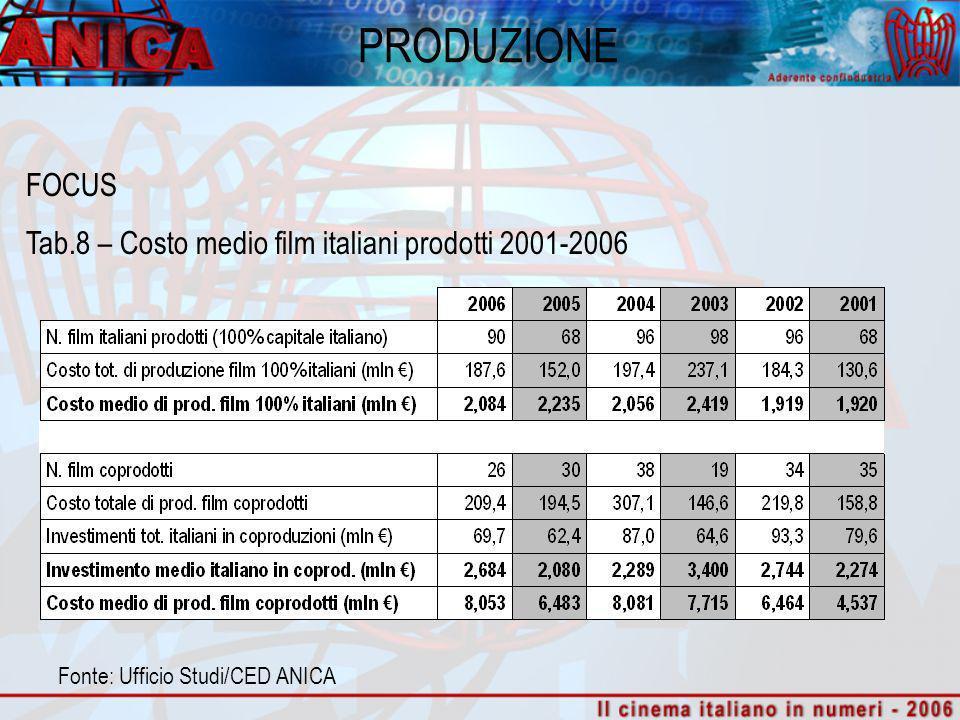 ESERCIZIO Fonte: ANEM su dati Cinetel Tab. 2 – Totale Italia