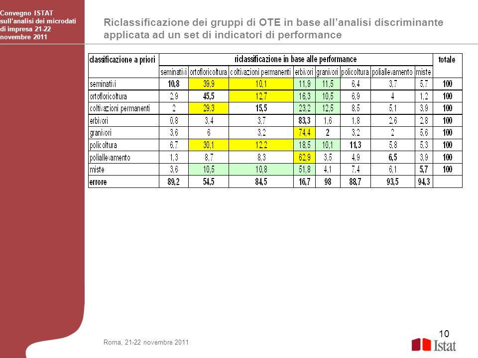 10 Riclassificazione dei gruppi di OTE in base allanalisi discriminante applicata ad un set di indicatori di performance Convegno ISTAT sullanalisi de