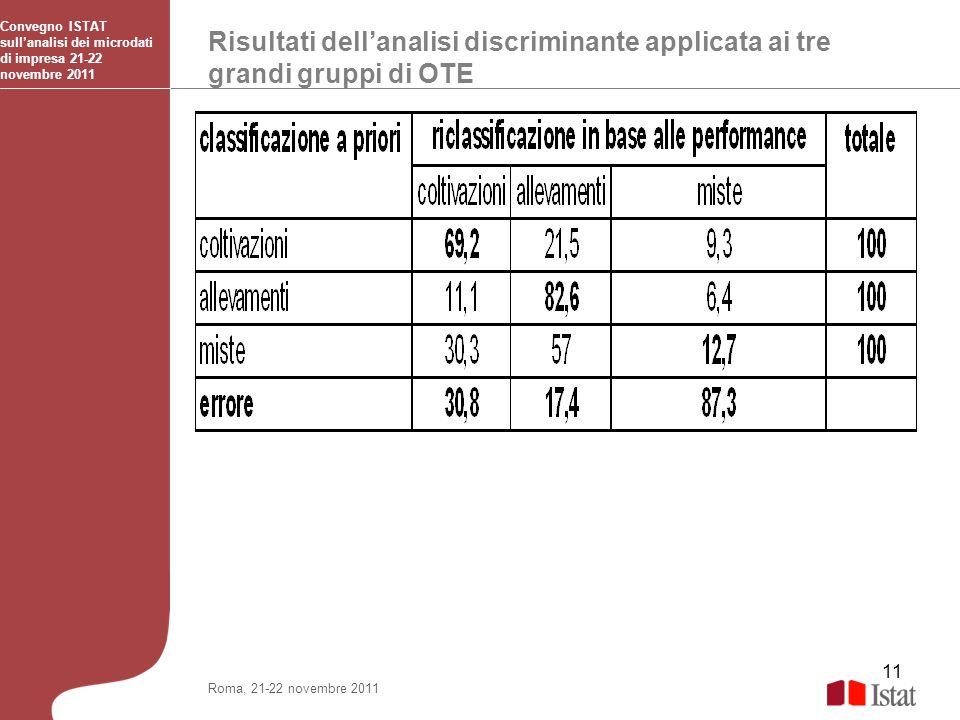 11 Risultati dellanalisi discriminante applicata ai tre grandi gruppi di OTE Convegno ISTAT sullanalisi dei microdati di impresa 21-22 novembre 2011 R