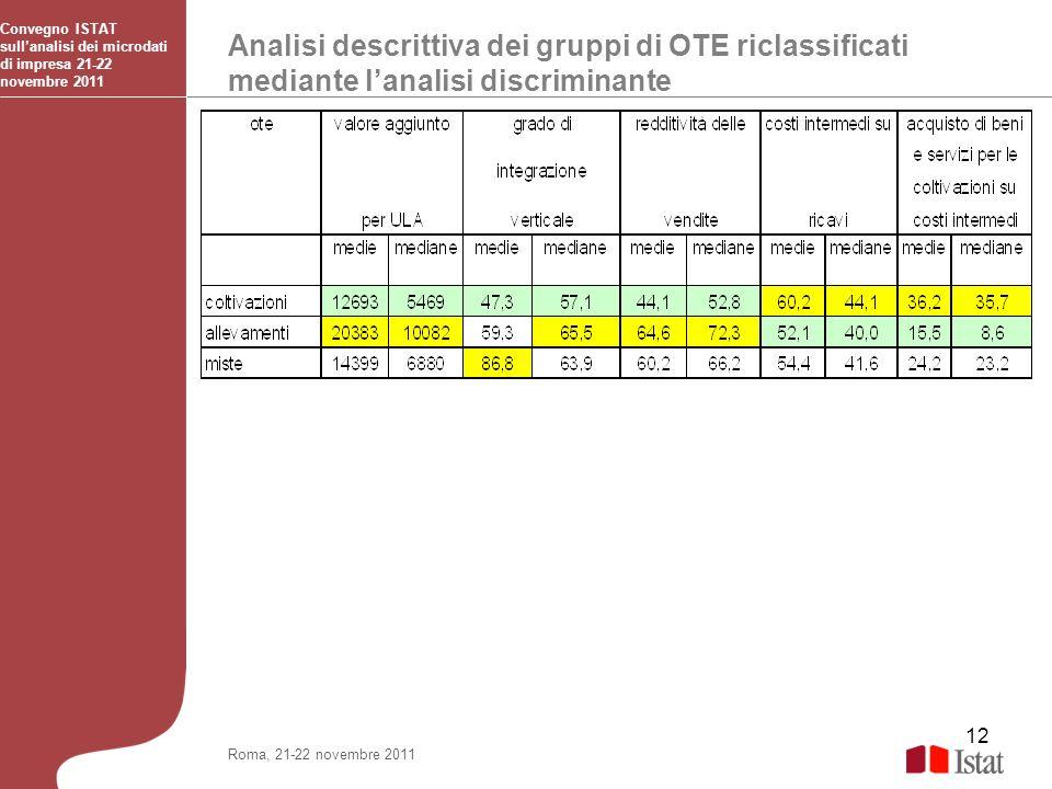 12 Analisi descrittiva dei gruppi di OTE riclassificati mediante lanalisi discriminante Convegno ISTAT sullanalisi dei microdati di impresa 21-22 nove