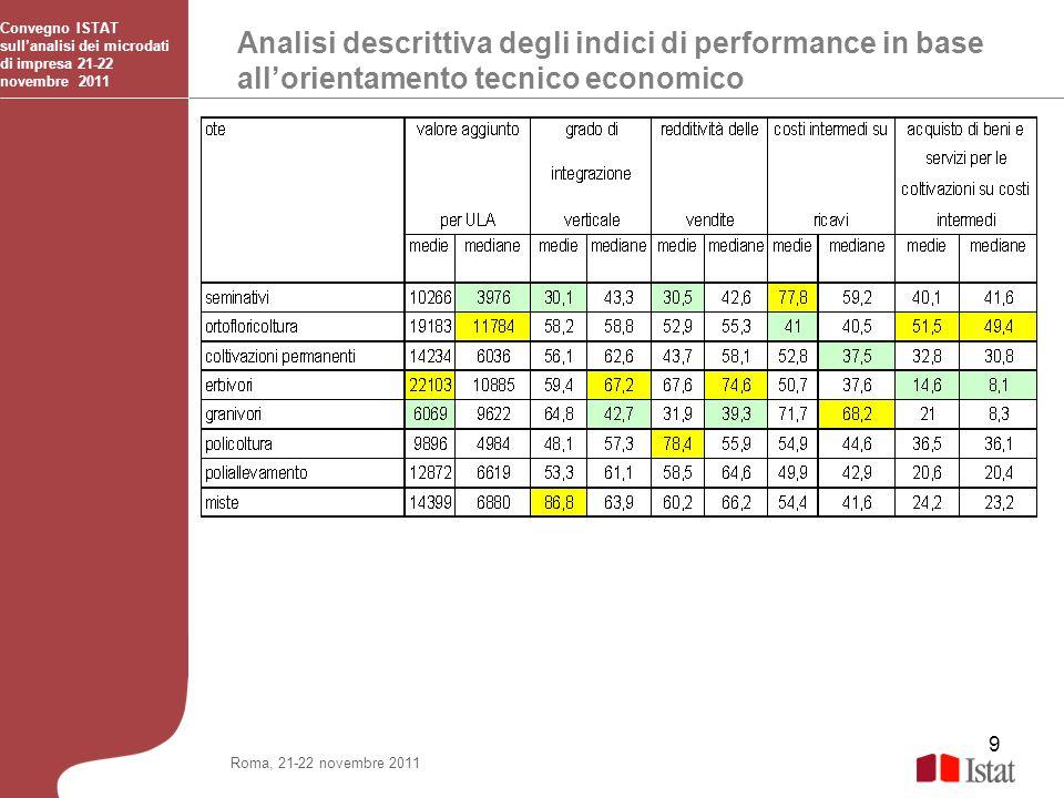 9 Analisi descrittiva degli indici di performance in base allorientamento tecnico economico Convegno ISTAT sullanalisi dei microdati di impresa 21-22