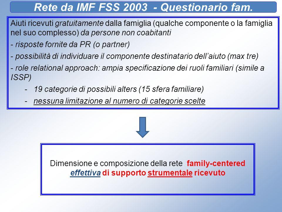 Rete da IMF FSS 2003 - Questionario fam. Aiuti ricevuti gratuitamente dalla famiglia (qualche componente o la famiglia nel suo complesso) da persone n