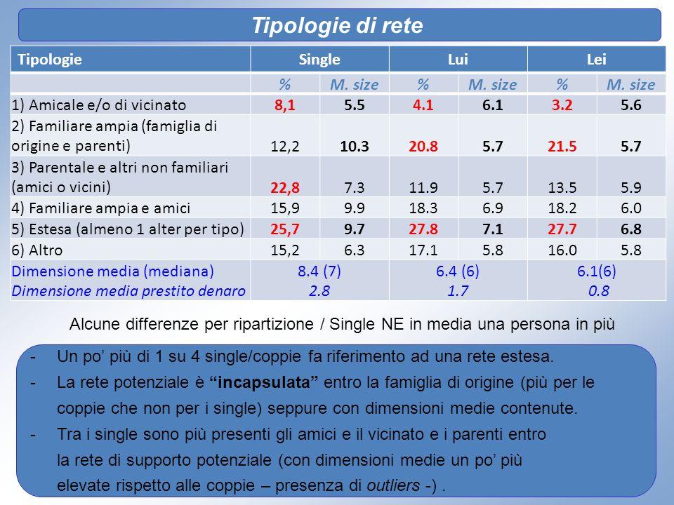 Tipologie di rete TipologieSingleLuiLei %M. size% % 1) Amicale e/o di vicinato8,15.54.16.13.25.6 2) Familiare ampia (famiglia di origine e parenti)12,